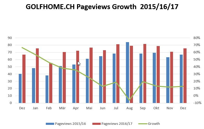 Pageviews Growth of GOLFHOME.CH
