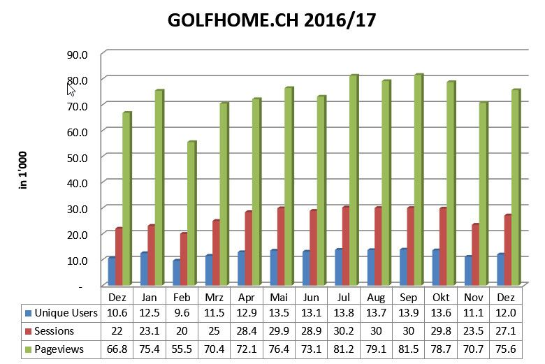 User, Sessions and Pagevies of GOLFHOME.CH
