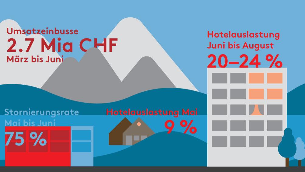Hotellerie Suisse Umfrage